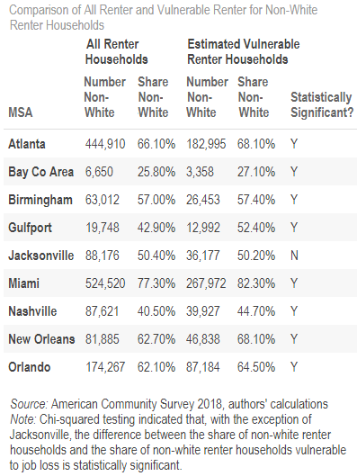 table 01 of 01: Comparison of All Renter and Vulnerable Renter for Non-White Renter Households